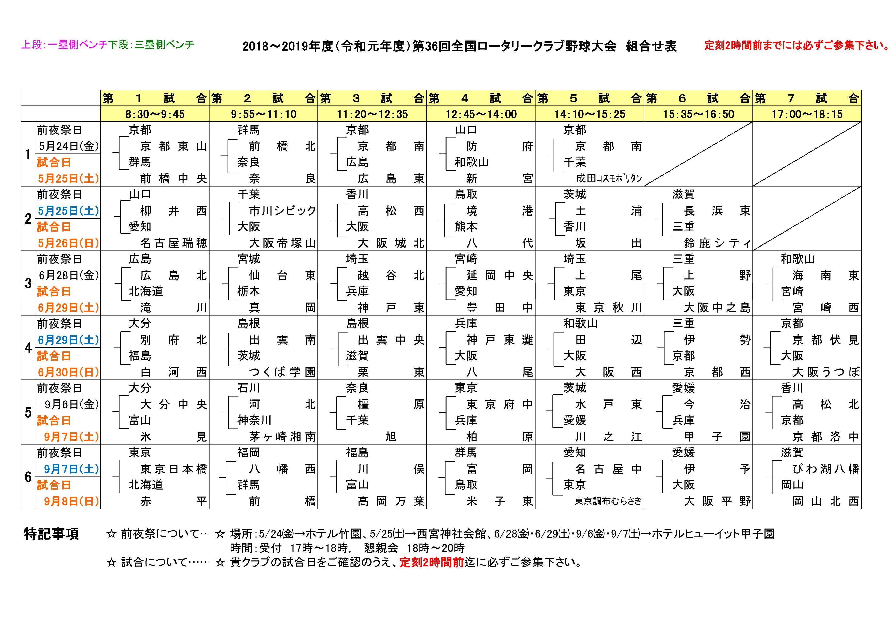 組み合わせ表